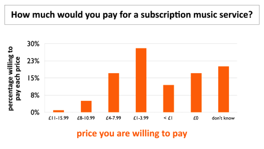 How much would you pay for a subscription music service?