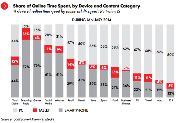Share of Online Time Spent, by Device and Content Category