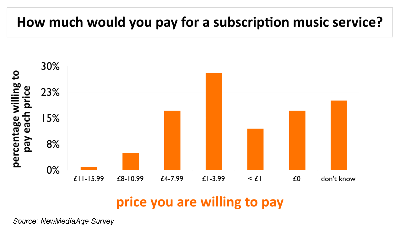 Paying for Subscription Music Services Survey