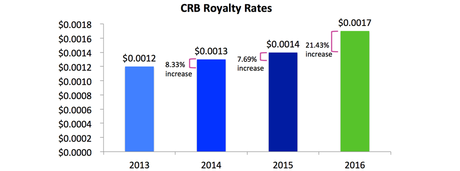 CRB Royalty Rates Increase 2013-2016