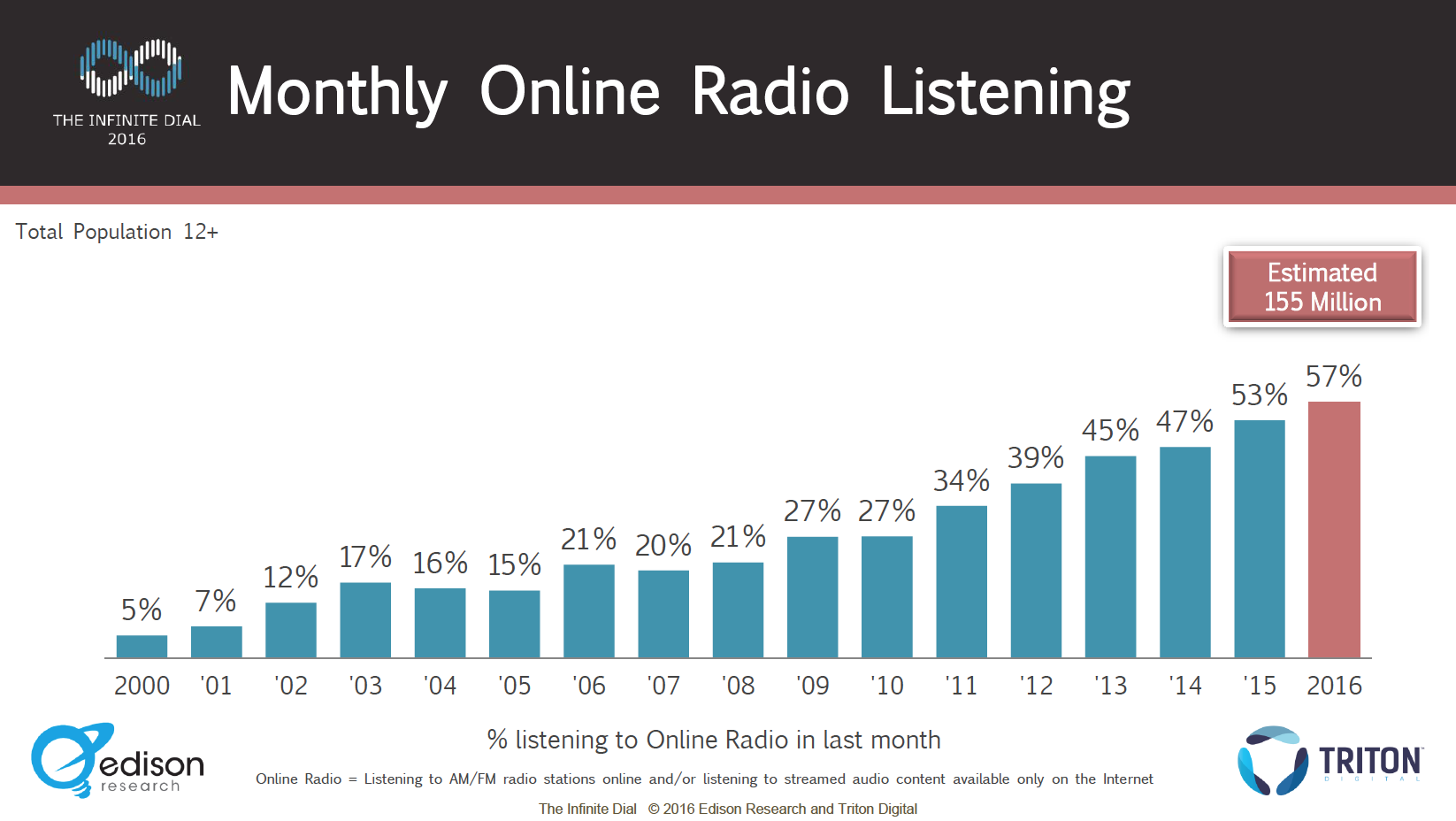 Monthly Online Radio Listening