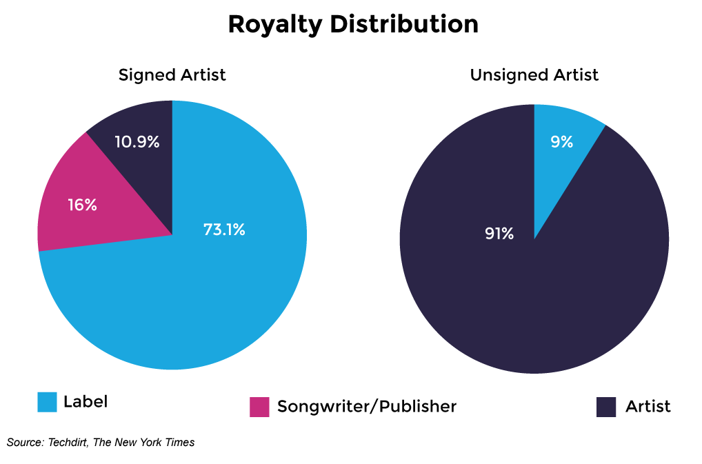 royalty-distribution-signed-vs-unsigned-artists