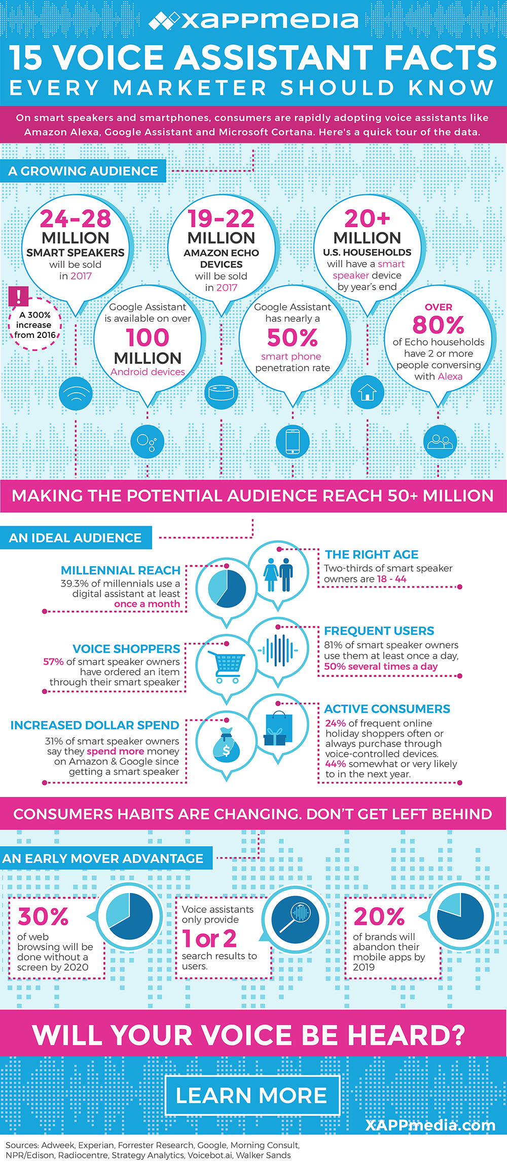 Infographic - 15 Voice Assistant Stats Every Marketer Should Know- XAPPmedia