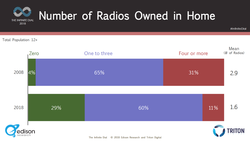 number-radios-owned-home